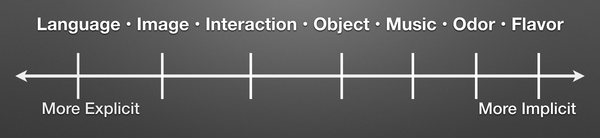 Explicit-Implicit Spectrum